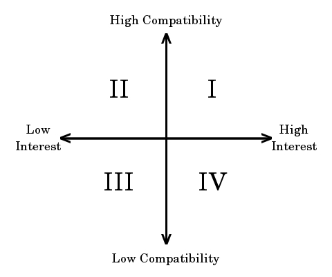 The four basic types in recruitment based on compatibility and interest